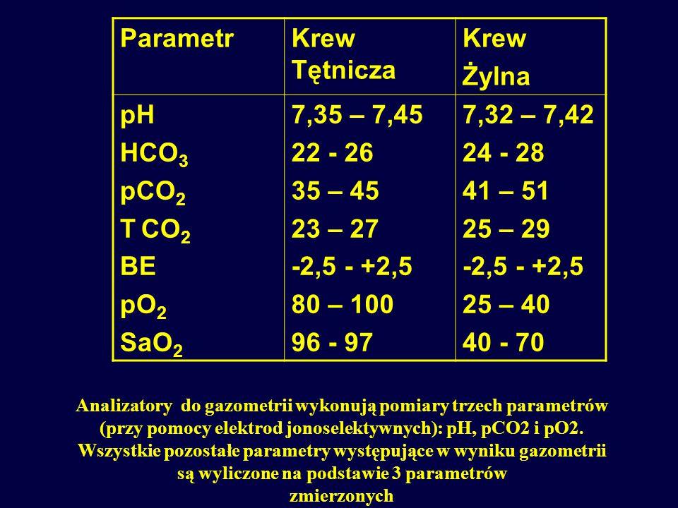Parametr Krew Tętnicza Krew Żylna pH HCO3 pCO2 T CO2 BE pO2 SaO2