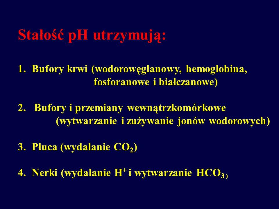 Stałość pH utrzymują: Bufory krwi (wodorowęglanowy, hemoglobina,