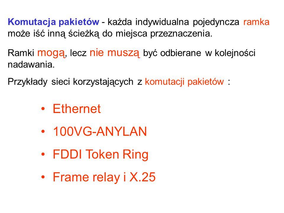 Ethernet 100VG-ANYLAN FDDI Token Ring Frame relay i X.25