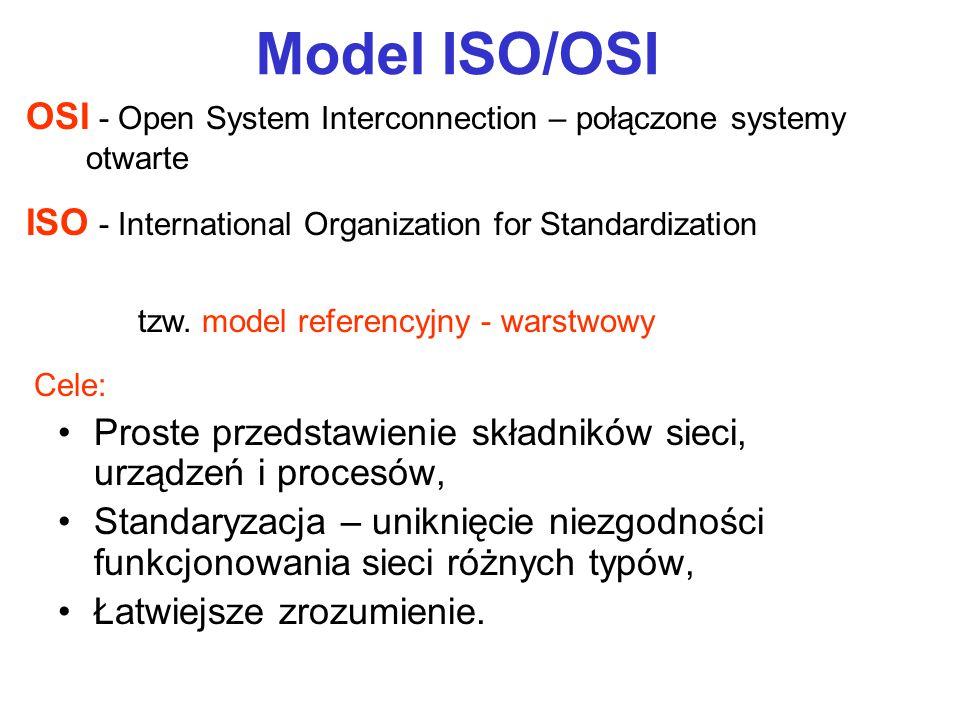 Model ISO/OSI OSI - Open System Interconnection – połączone systemy otwarte. ISO - International Organization for Standardization.