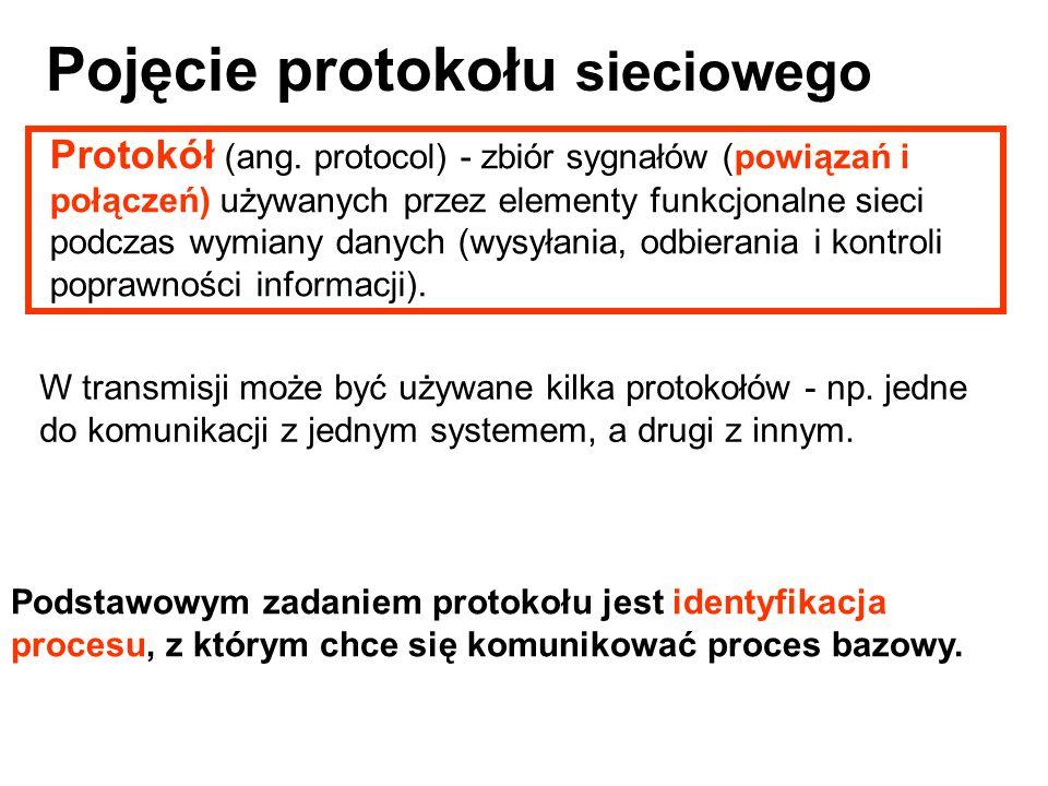 Pojęcie protokołu sieciowego
