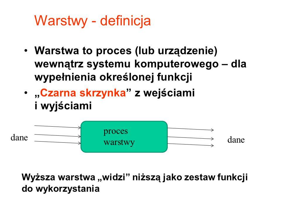 Warstwy - definicja Warstwa to proces (lub urządzenie) wewnątrz systemu komputerowego – dla wypełnienia określonej funkcji.