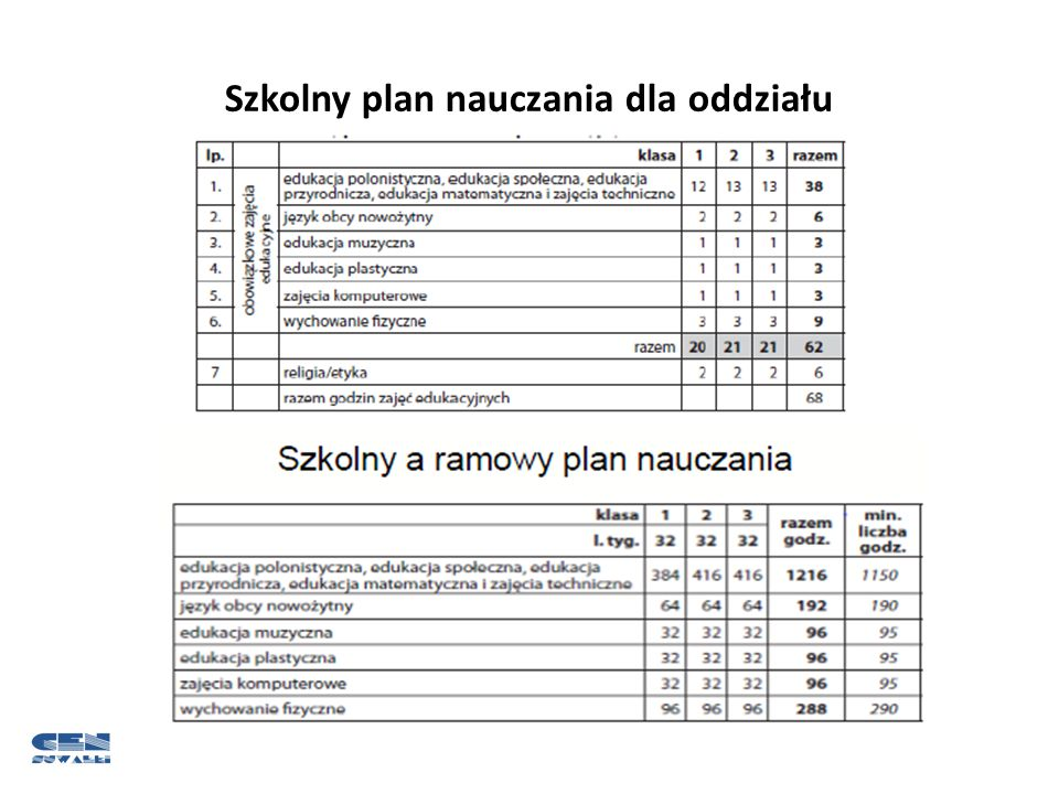 Szkolny plan nauczania dla oddziału