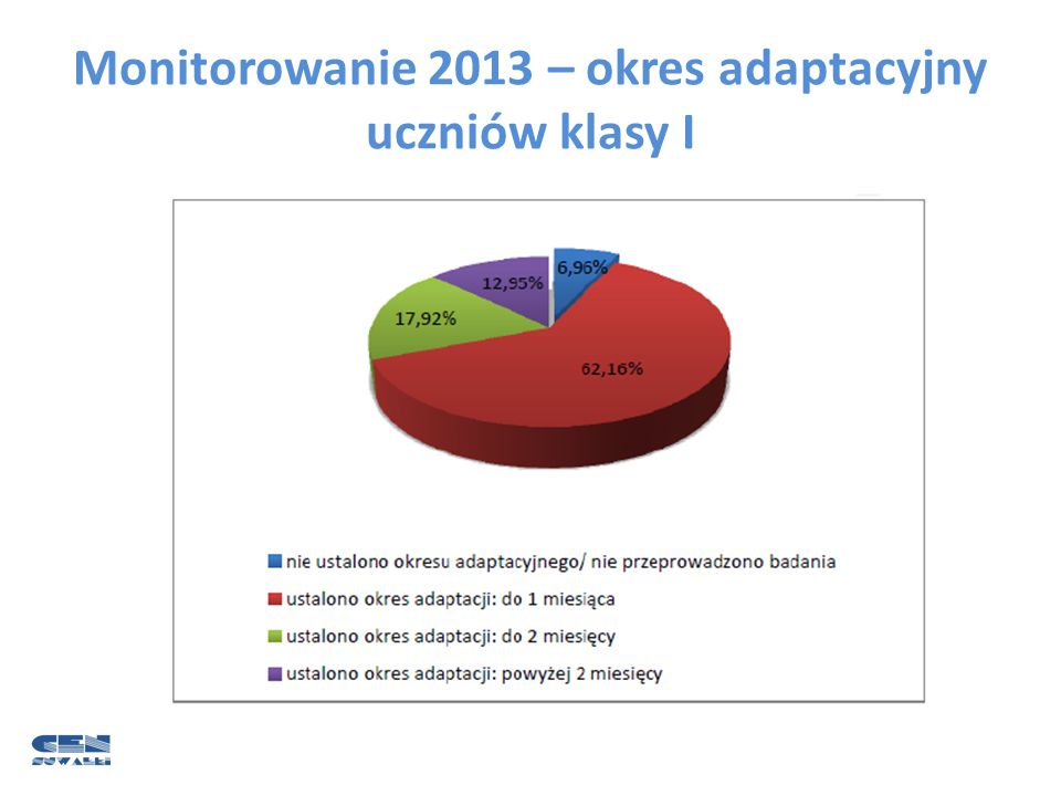 Monitorowanie 2013 – okres adaptacyjny uczniów klasy I