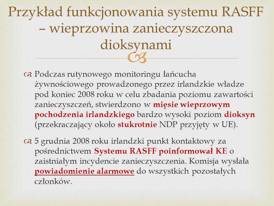 Przykład funkcjonowania systemu RASFF – wieprzowina zanieczyszczona dioksynami