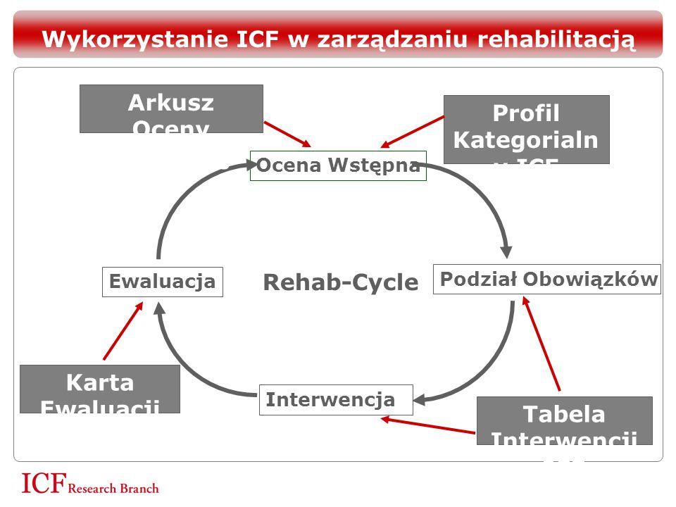 Wykorzystanie ICF w zarządzaniu rehabilitacją