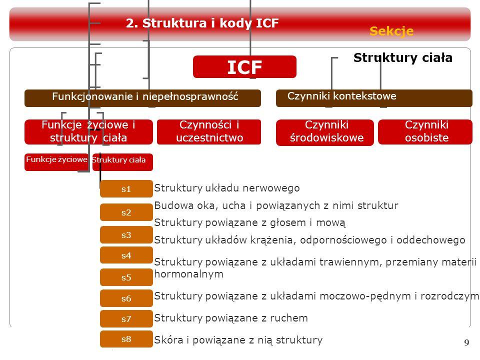 ICF 2. Struktura i kody ICF Sekcje Struktury ciała