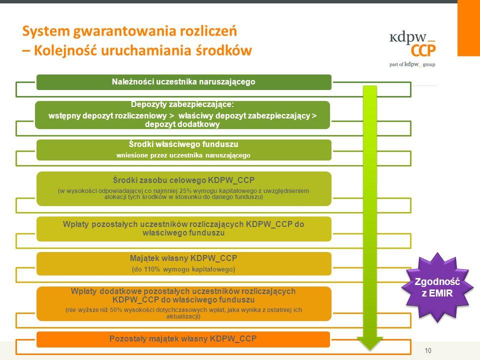 System gwarantowania rozliczeń – Kolejność uruchamiania środków