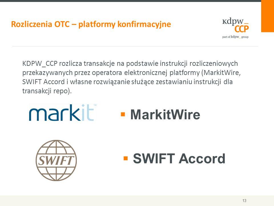 Rozliczenia OTC – platformy konfirmacyjne