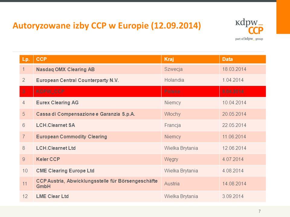 Autoryzowane izby CCP w Europie (12.09.2014)
