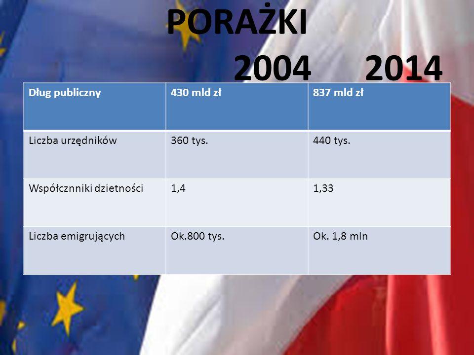 PORAŻKI 2004 2014 Dług publiczny 430 mld zł 837 mld zł
