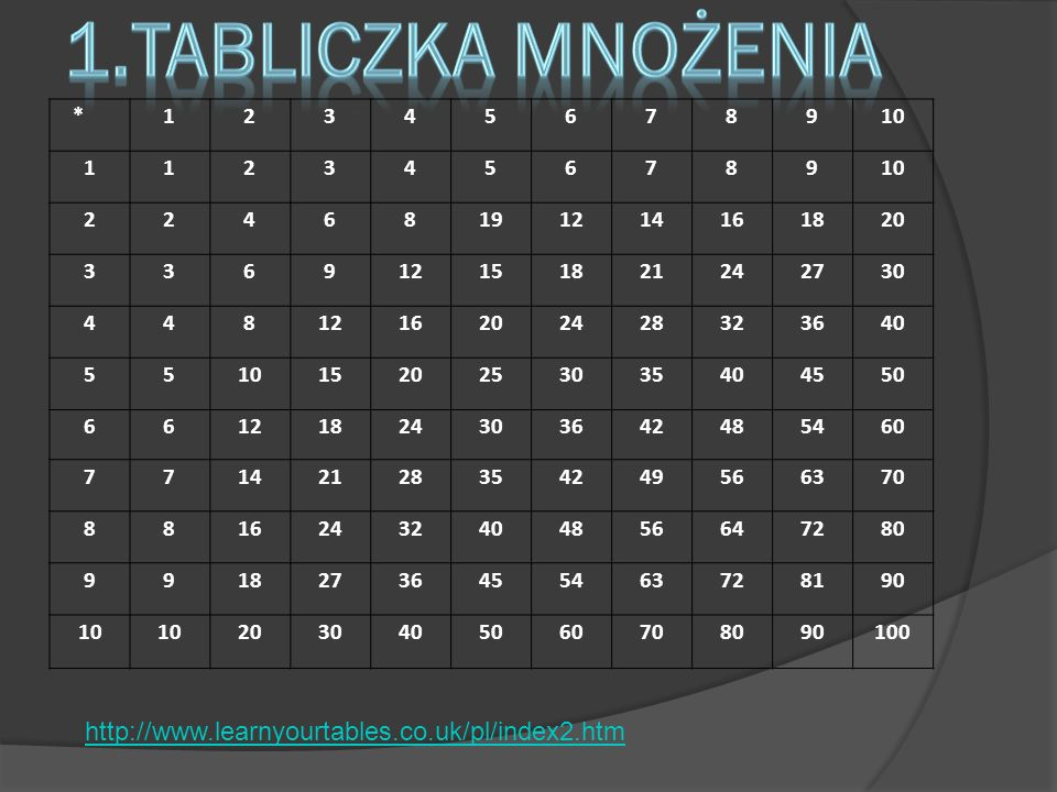 1.Tabliczka mnożenia http://www.learnyourtables.co.uk/pl/index2.htm *