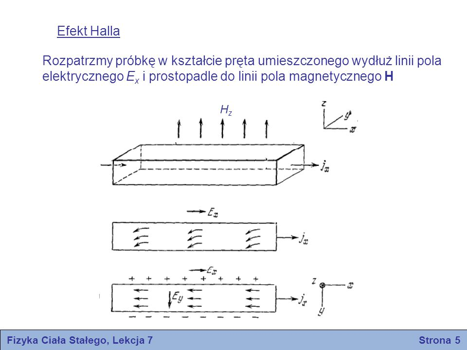 Fizyka Ciała Stałego, Lekcja 7 Strona 5