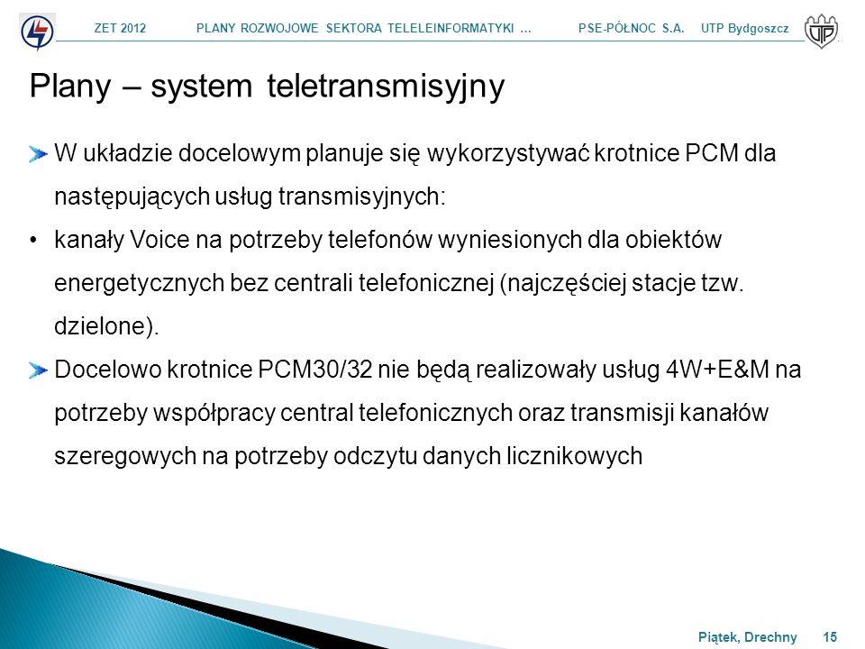 Plany – system teletransmisyjny