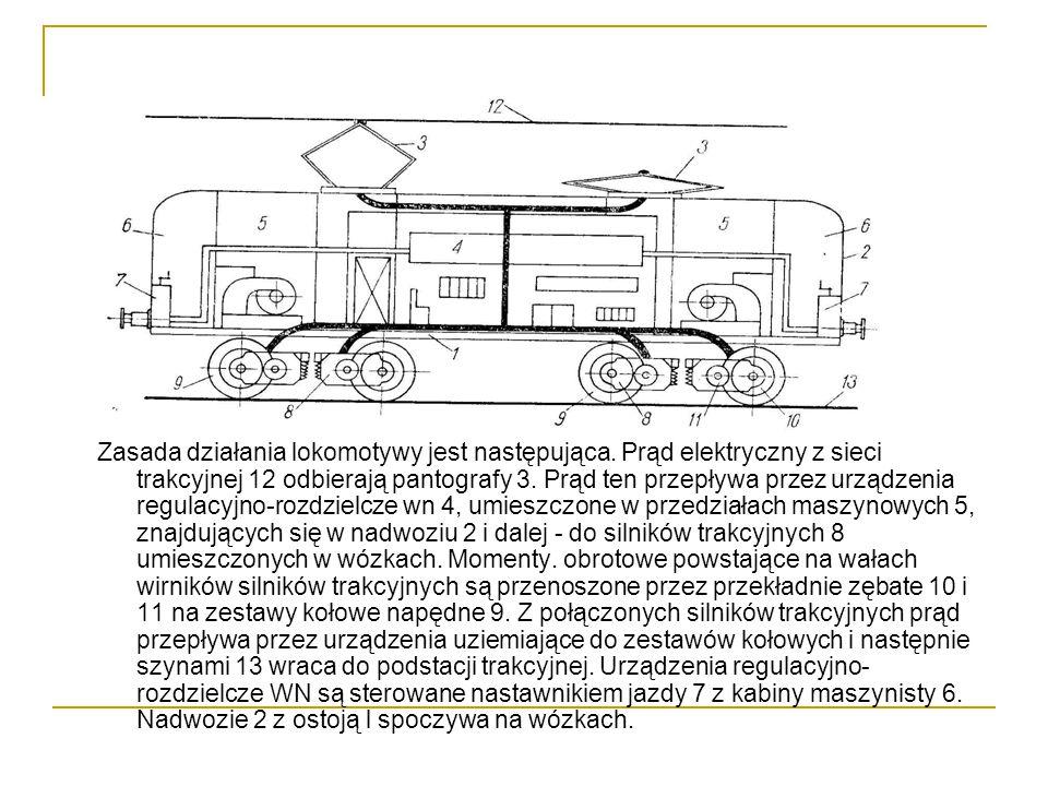 Zasada działania lokomotywy jest następująca
