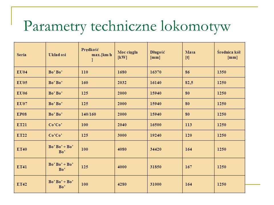 Parametry techniczne lokomotyw