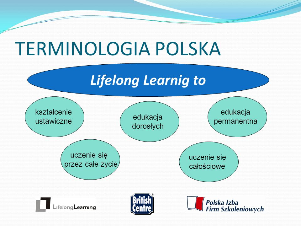 TERMINOLOGIA POLSKA Lifelong Learnig to kształcenie ustawiczne