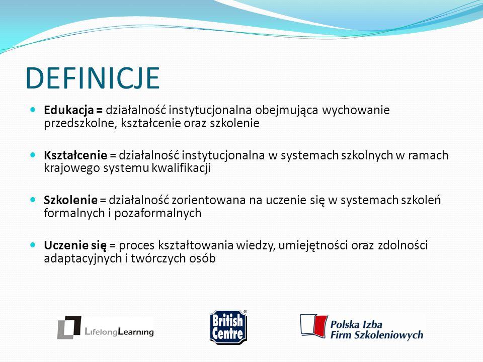 DEFINICJE Edukacja = działalność instytucjonalna obejmująca wychowanie przedszkolne, kształcenie oraz szkolenie.