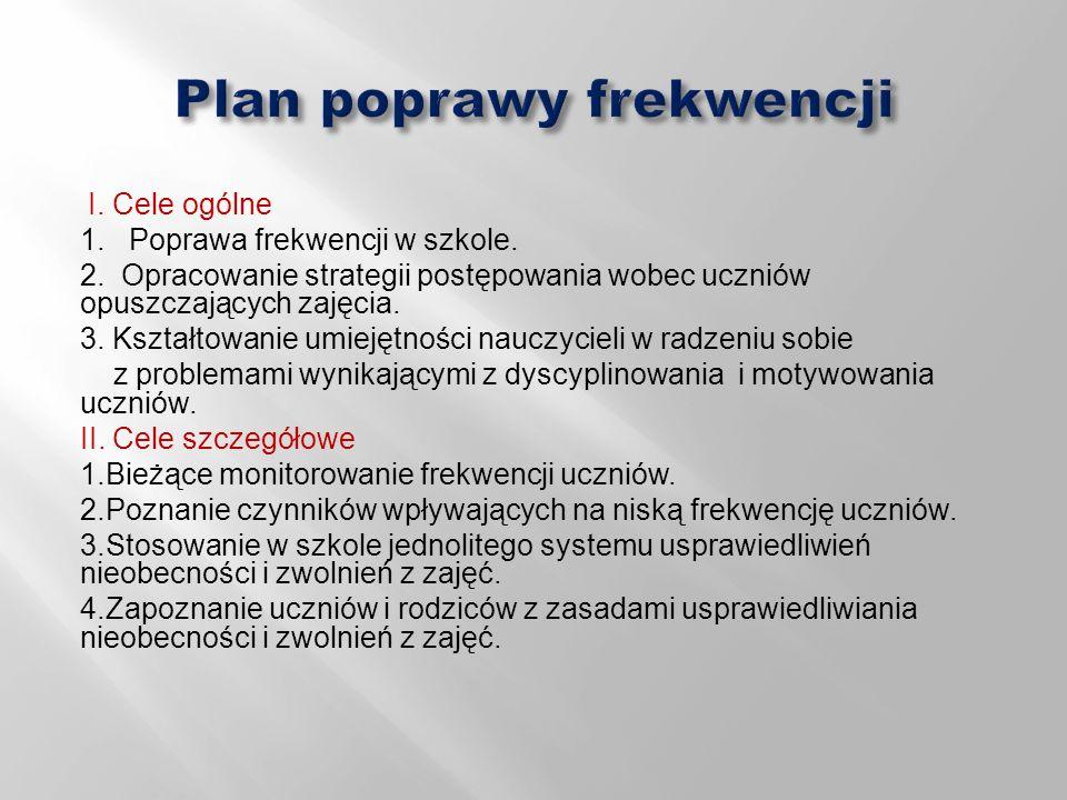 Plan poprawy frekwencji