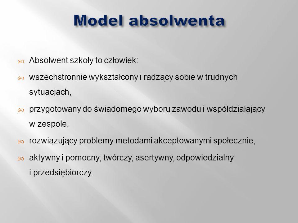Model absolwenta Absolwent szkoły to człowiek: