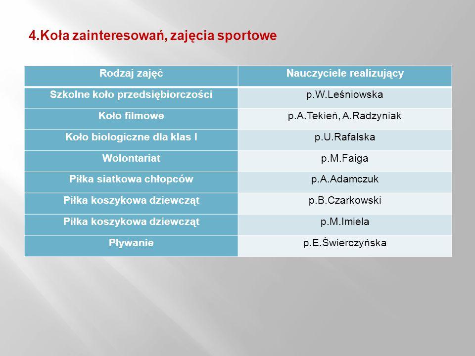 4.Koła zainteresowań, zajęcia sportowe