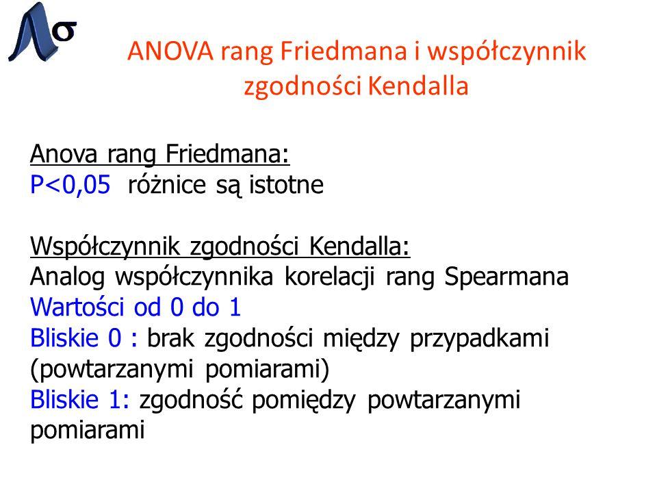 ANOVA rang Friedmana i współczynnik zgodności Kendalla