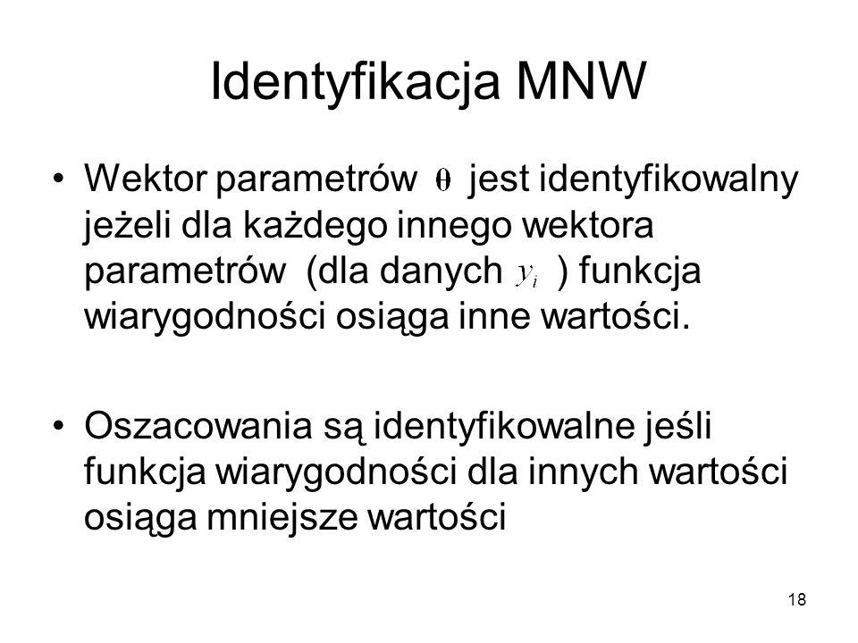 Identyfikacja MNW