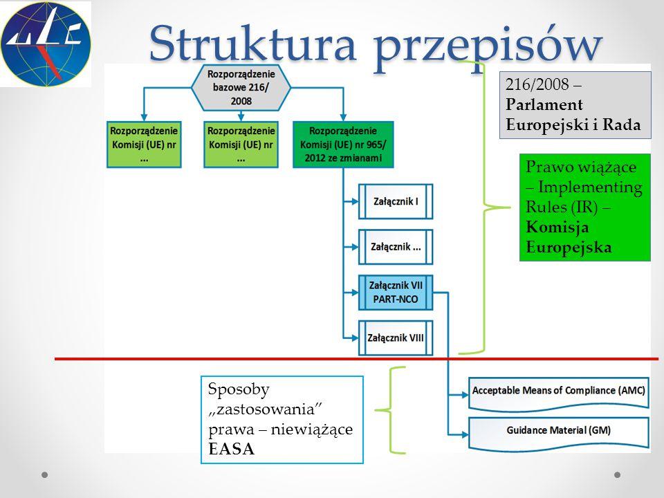 Struktura przepisów 216/2008 – Parlament Europejski i Rada