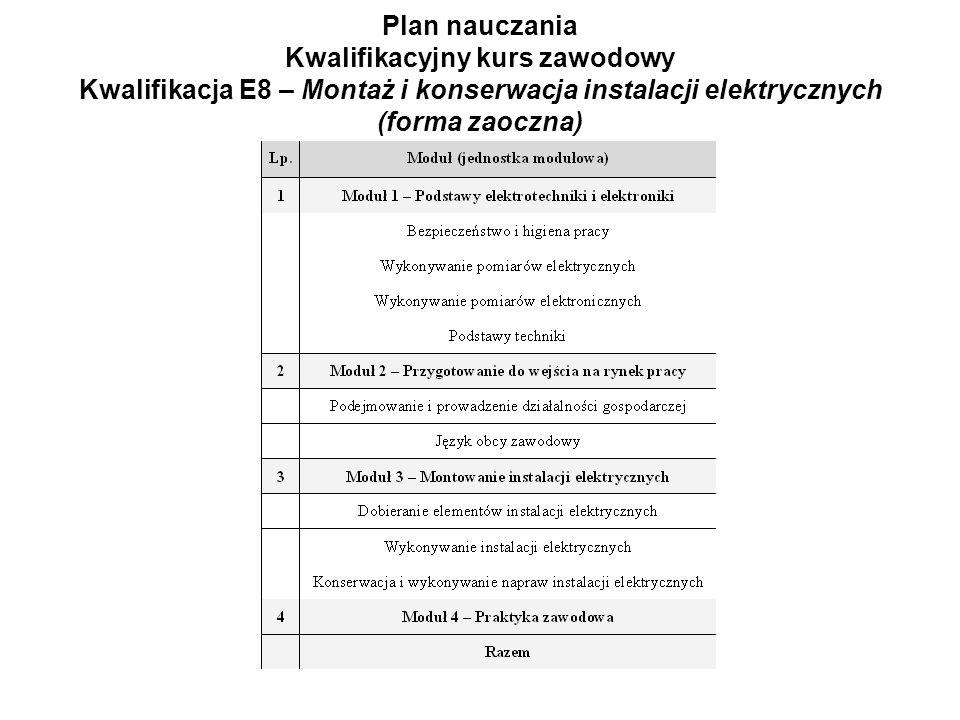 Plan nauczania Kwalifikacyjny kurs zawodowy Kwalifikacja E8 – Montaż i konserwacja instalacji elektrycznych (forma zaoczna)