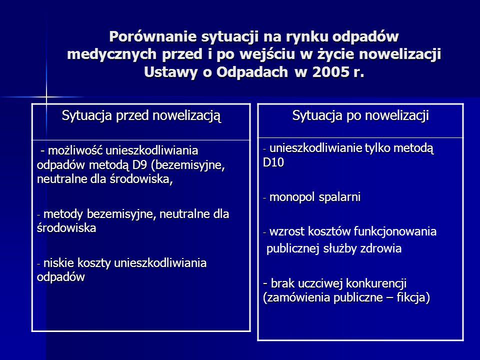 Porównanie sytuacji na rynku odpadów medycznych przed i po wejściu w życie nowelizacji Ustawy o Odpadach w 2005 r.