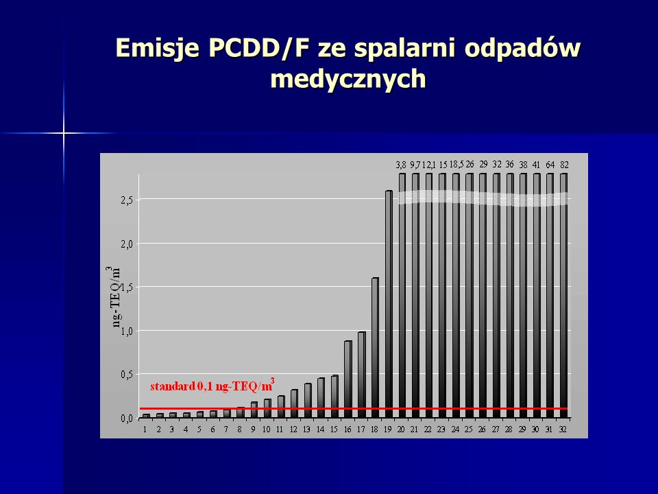Emisje PCDD/F ze spalarni odpadów medycznych