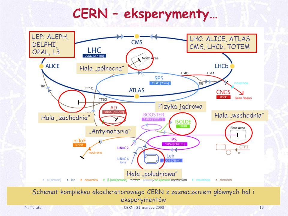 CERN – eksperymenty… LEP: ALEPH, LHC: ALICE, ATLAS DELPHI,