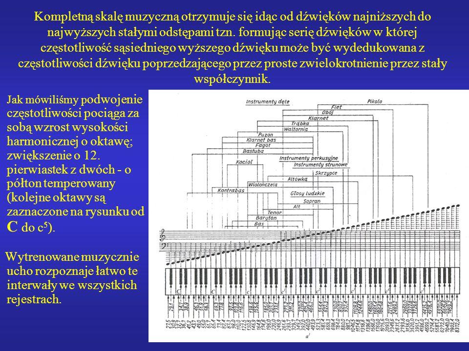 Kompletną skalę muzyczną otrzymuje się idąc od dźwięków najniższych do najwyższych stałymi odstępami tzn. formując serię dźwięków w której częstotliwość sąsiedniego wyższego dźwięku może być wydedukowana z częstotliwości dźwięku poprzedzającego przez proste zwielokrotnienie przez stały współczynnik.