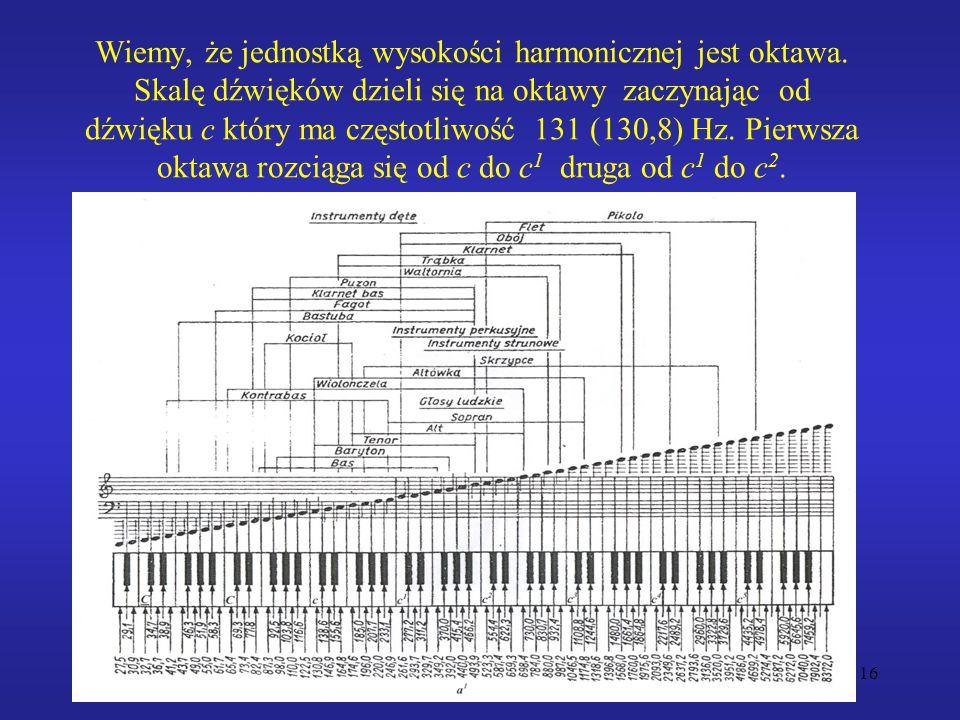 Wiemy, że jednostką wysokości harmonicznej jest oktawa
