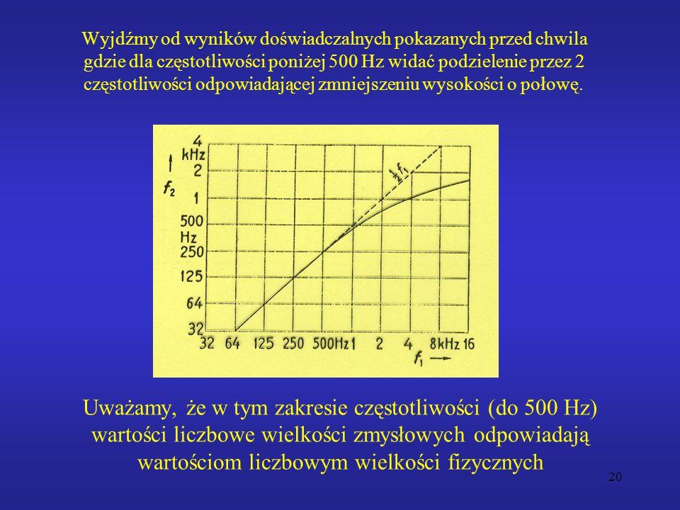 Wyjdźmy od wyników doświadczalnych pokazanych przed chwila gdzie dla częstotliwości poniżej 500 Hz widać podzielenie przez 2 częstotliwości odpowiadającej zmniejszeniu wysokości o połowę.
