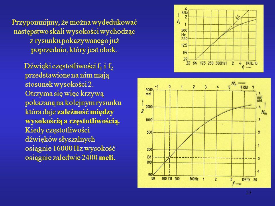 Przypomnijmy, że można wydedukować następstwo skali wysokości wychodząc z rysunku pokazywanego już poprzednio, który jest obok.