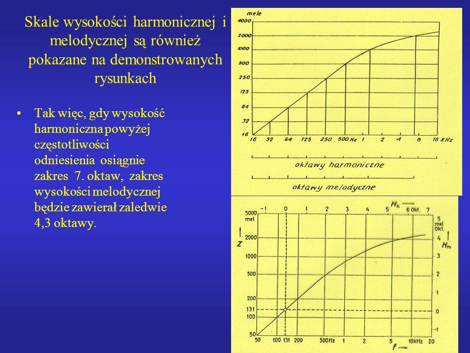 Skale wysokości harmonicznej i melodycznej są również pokazane na demonstrowanych rysunkach