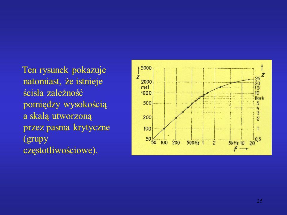 Ten rysunek pokazuje natomiast, że istnieje ścisła zależność pomiędzy wysokością a skalą utworzoną przez pasma krytyczne (grupy częstotliwościowe).