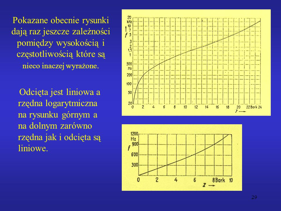 Pokazane obecnie rysunki dają raz jeszcze zależności pomiędzy wysokością i częstotliwością które są nieco inaczej wyrażone.