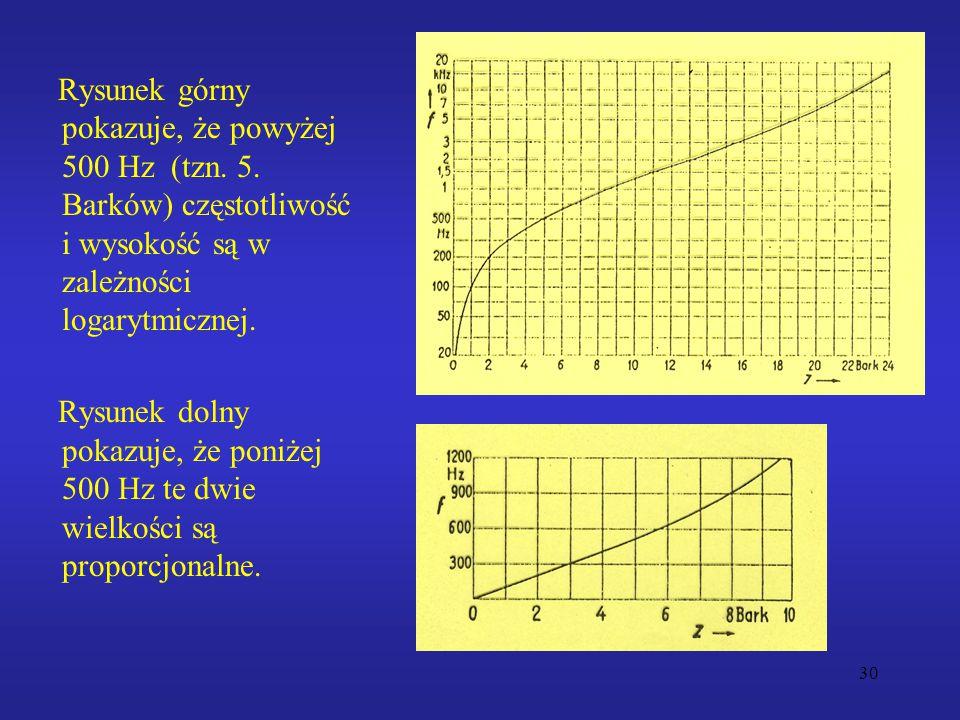 Rysunek górny pokazuje, że powyżej 500 Hz (tzn. 5