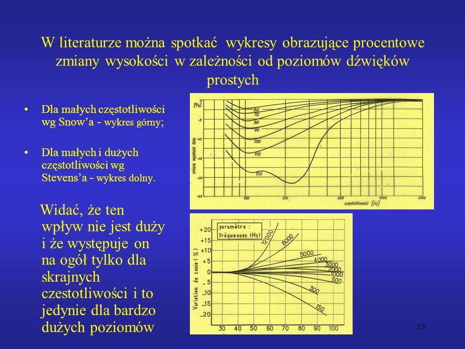 W literaturze można spotkać wykresy obrazujące procentowe zmiany wysokości w zależności od poziomów dźwięków prostych