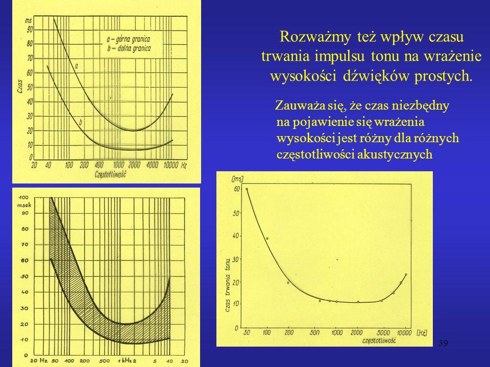 Rozważmy też wpływ czasu trwania impulsu tonu na wrażenie wysokości dźwięków prostych.