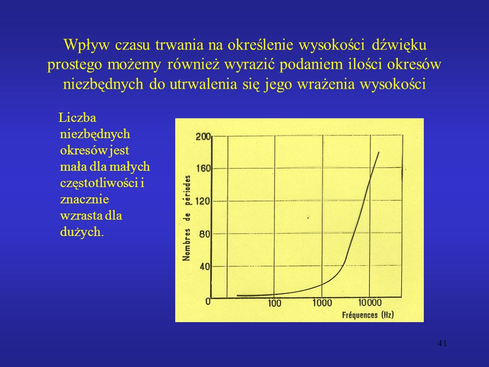 Wpływ czasu trwania na określenie wysokości dźwięku prostego możemy również wyrazić podaniem ilości okresów niezbędnych do utrwalenia się jego wrażenia wysokości