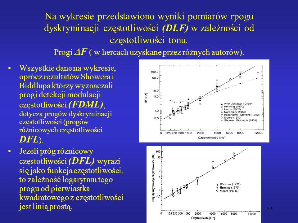Na wykresie przedstawiono wyniki pomiarów rpogu dyskryminacji częstotliwości (DLF) w zależności od częstotliwości tonu. Progi DF ( w hercach uzyskane przez różnych autorów).