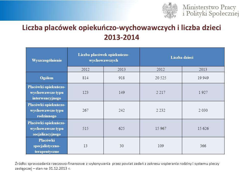 Liczba placówek opiekuńczo-wychowawczych i liczba dzieci 2013-2014