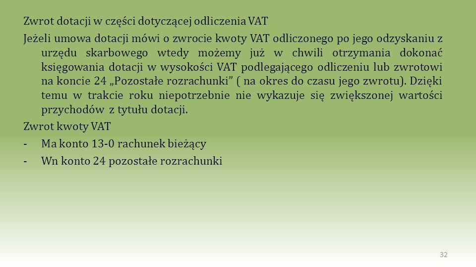 Zwrot dotacji w części dotyczącej odliczenia VAT