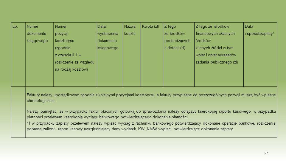 Lp. Numer dokumentu. księgowego. Numer. pozycji. kosztorysu. (zgodnie. z częścią II.1 – rozliczenie ze względu na rodzaj kosztów)