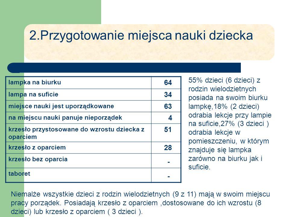 2.Przygotowanie miejsca nauki dziecka