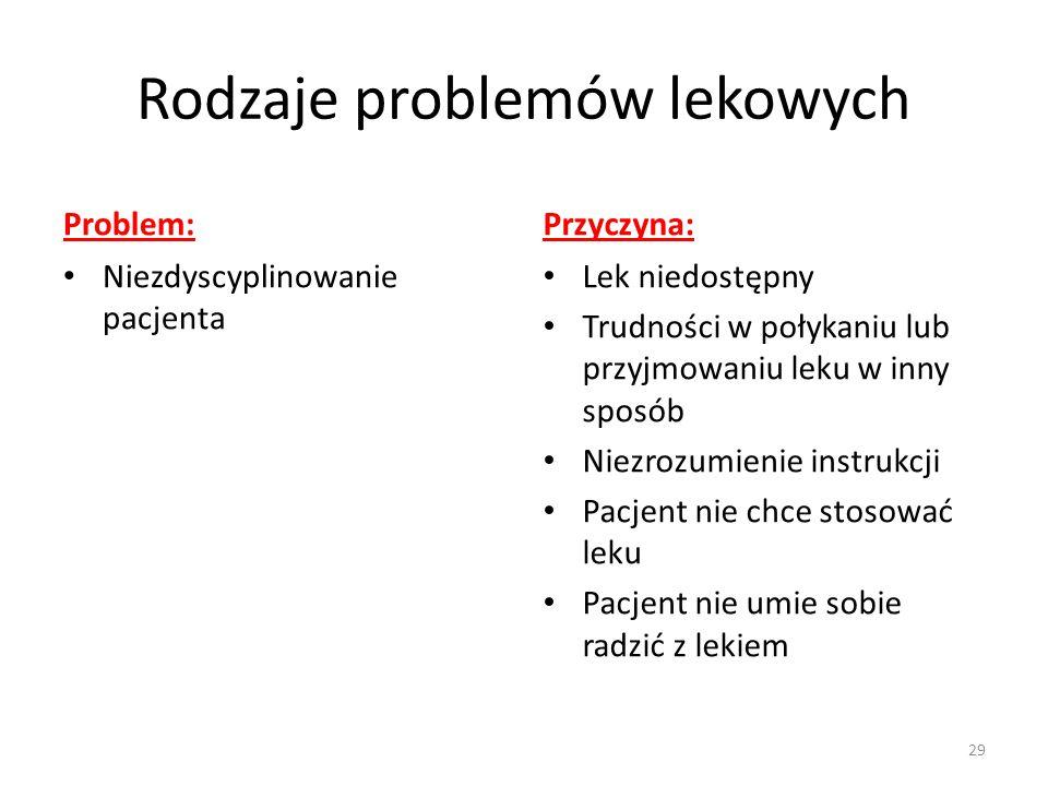 Rodzaje problemów lekowych