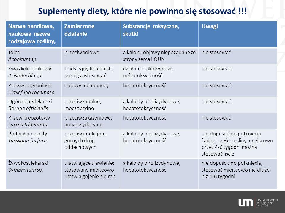 Suplementy diety, które nie powinno się stosować !!!
